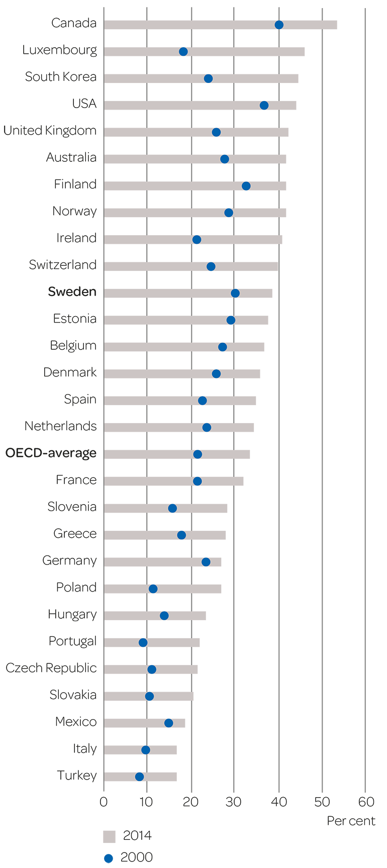 Proportion of women and men in the adult population (25–64) with at least two years of tertiary education (ISCED 5–8) in 2000 and 2014.