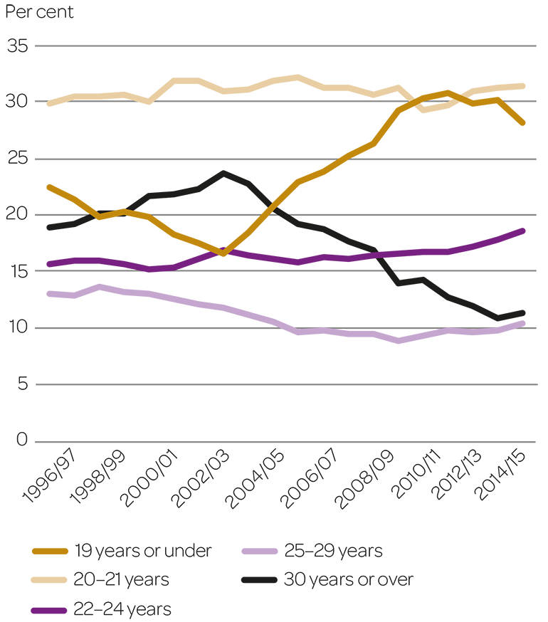 Proportions of Swedish HE entrants of different ages during the last 20 academic years.