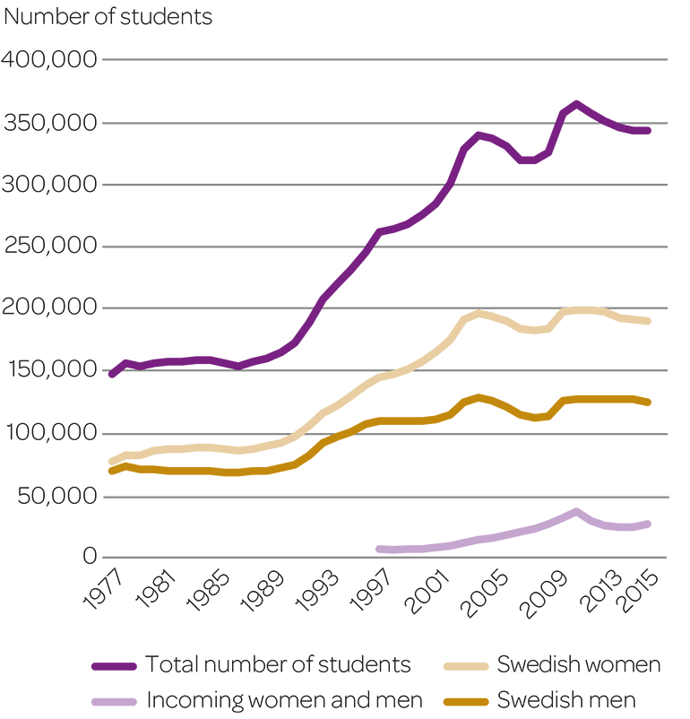 Number of students registered in first and second-cycle courses and programmes each autumn semester 1977–2015.