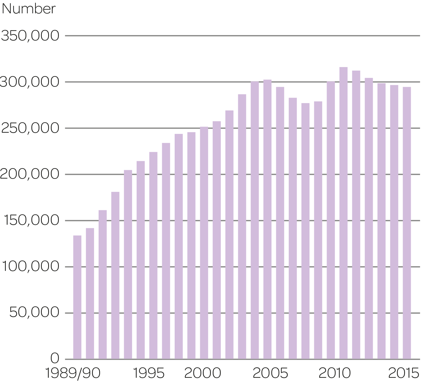 Number of FTEs 1989/90–2015.