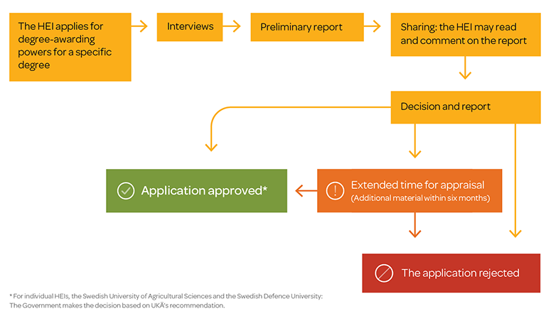 Process for appraising degree-awarding power applications