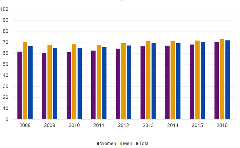 Percentage of research and teaching staff at Swedish HEI:s who have employment until further notice, years 2005-2016