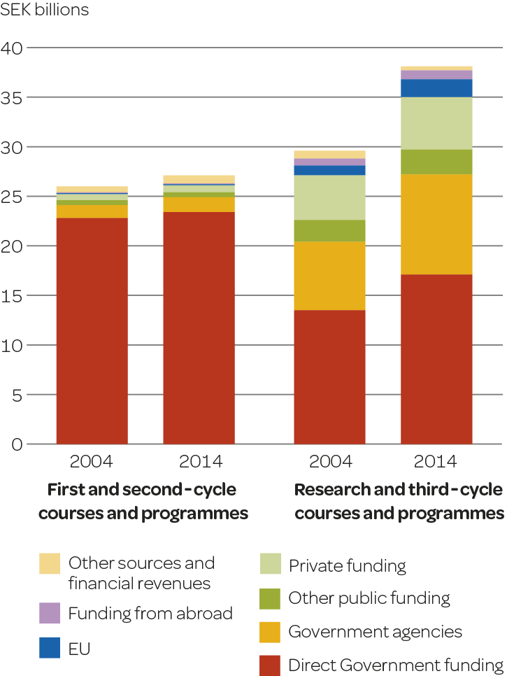 Funding for first and second-cycle courses and programmes and for research and third-cycle courses and programmes in 2004 and 2014 per source of funding