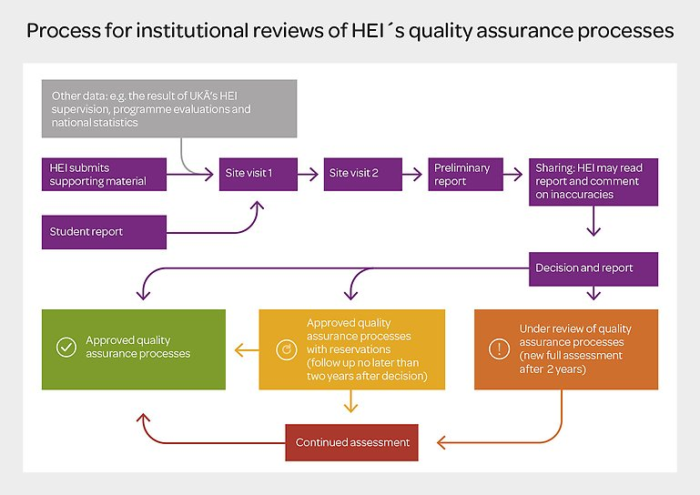 Process for Institutional Reviews